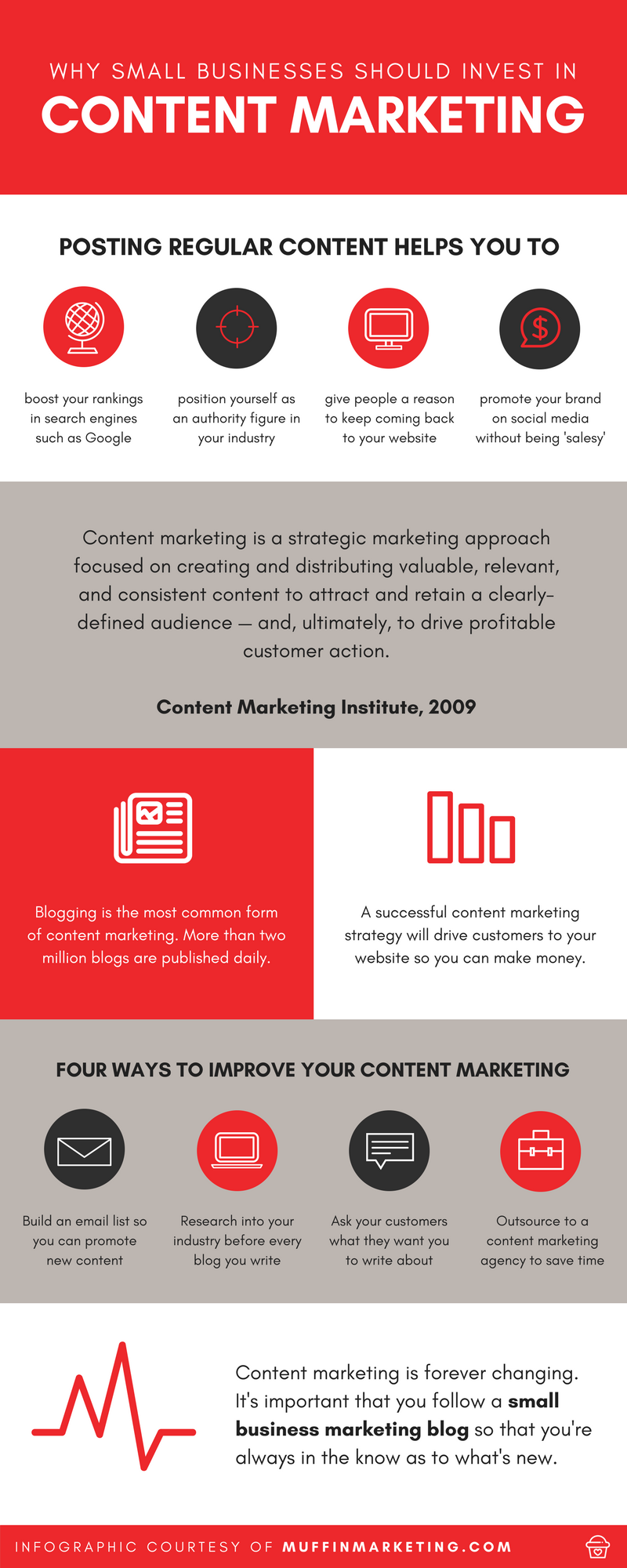 The benefits of content marketing for small businesses infographic from Muffin Marketing